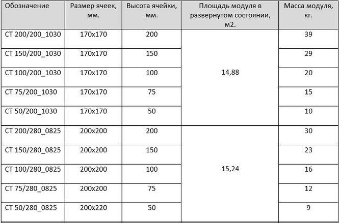 георешетка ст 200 200